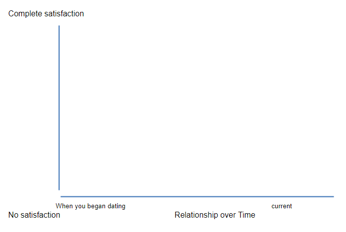 relationship satisfaction over time graph